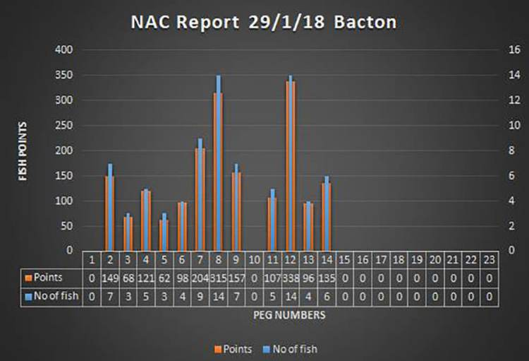 Bacton beach scores