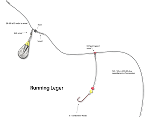 the running leger