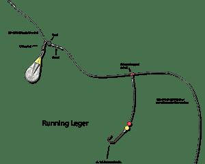 the running leger