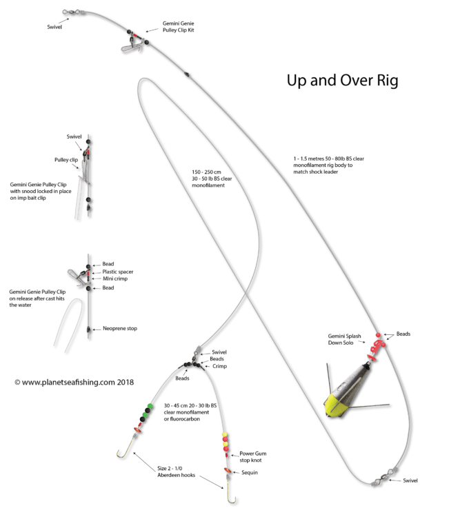 up and over rig