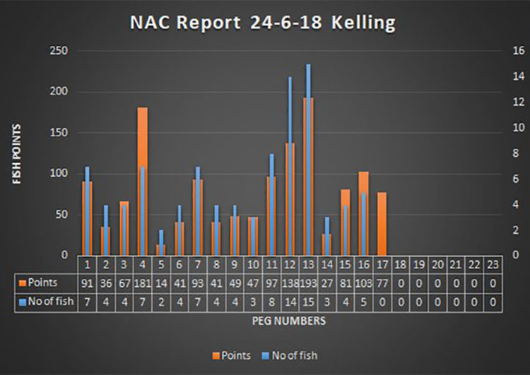 NAC results Kelling