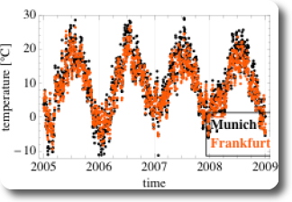 Scatterplot of daily mean air temperature in Munich and Frankfurt over time