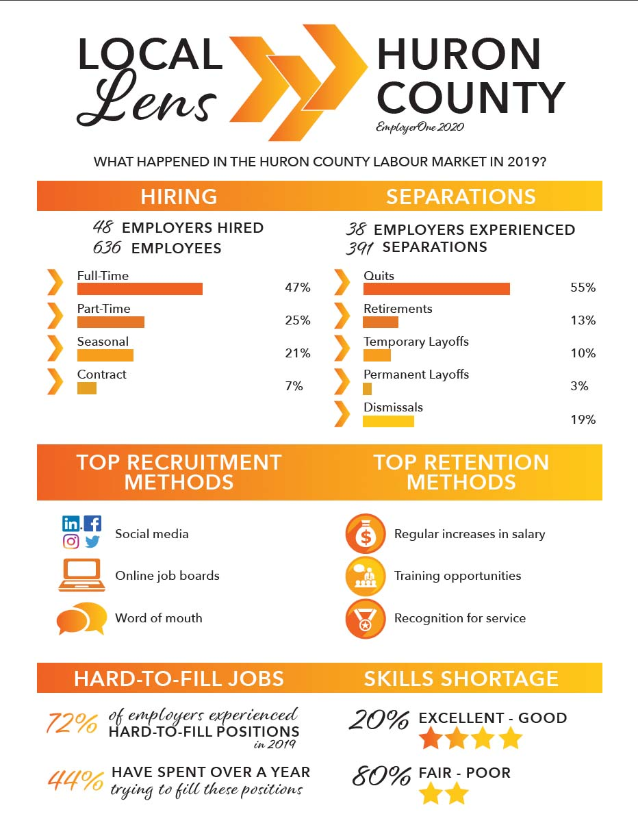Huron Country Local Lens Report - Four County Labour Market Planning Board