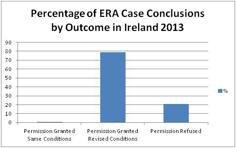 ERA Outcomes in Ireland2013