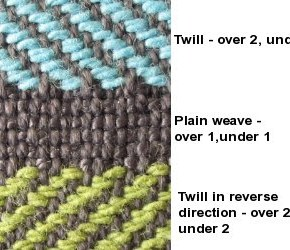 Fabric knowledge : Twills