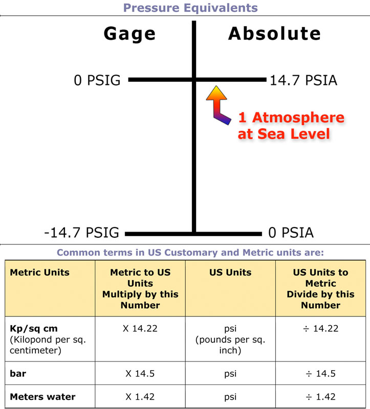 Conversion Chart Gauge To Absolute Pressure