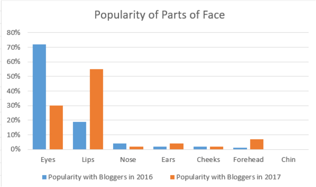 Parts of Face Popularity with Bloggers - Trend Predictions - Plaster & Disaster