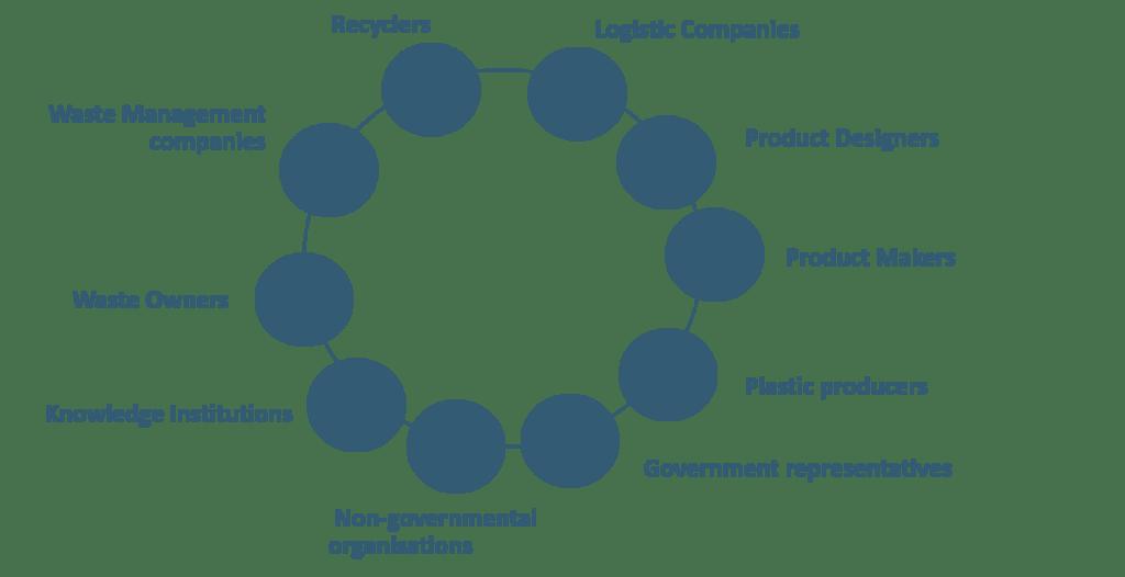 plasticity ecosystem