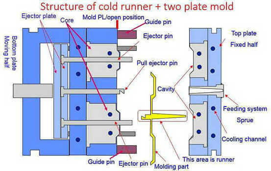 two plate cold runner mold