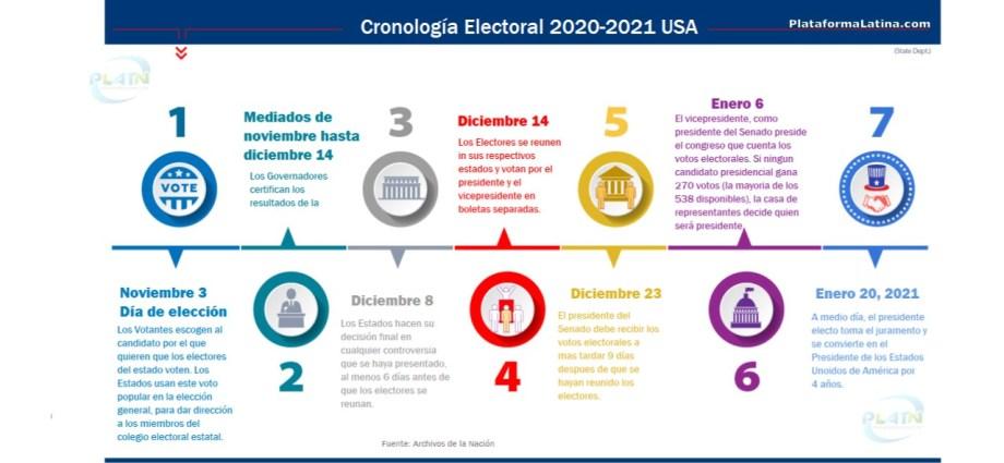 Cronologia de las Elecciones USA