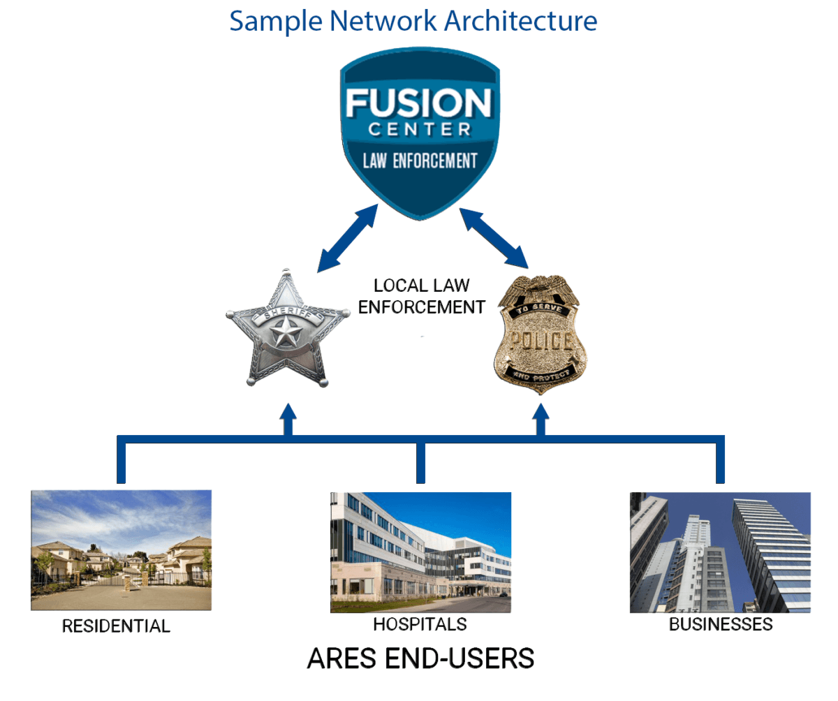 Fusion Center- PlateSmart Network