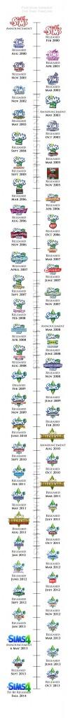 timeline-vert