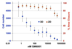 Differential inhibition of 2D vs 3D cell migration