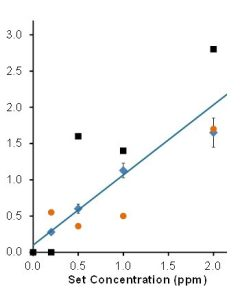Platypus Dosimeter Performance