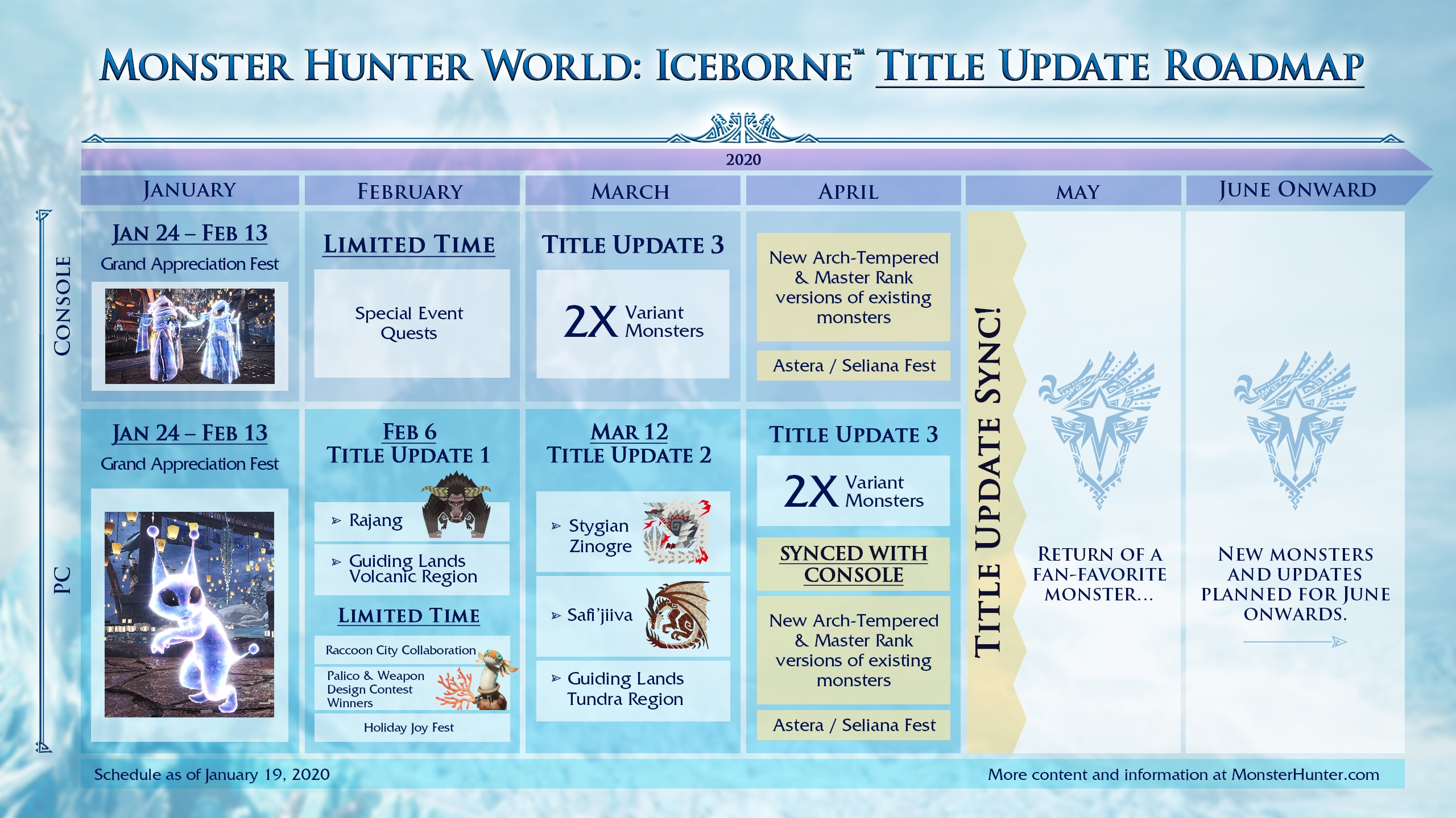 Monster Hunter World: Iceborne Master Edition, Monster Hunter World, Master Edition, PlayStation 4, Xbox One, North America, US, Japan, Asia, Europe, Capcom, update, Australia, news, roadmap, 2020 roadmap, PC, features, gameplay, price, release date, Iceborne