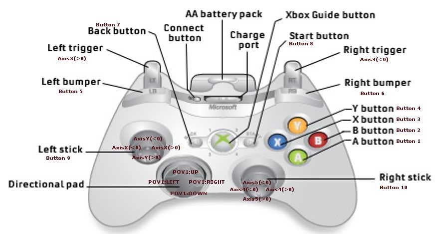 Xbox Controller One Functions Button