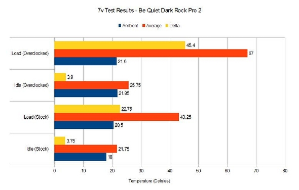 Be Quiet Dark Rock Pro 2 7v test results