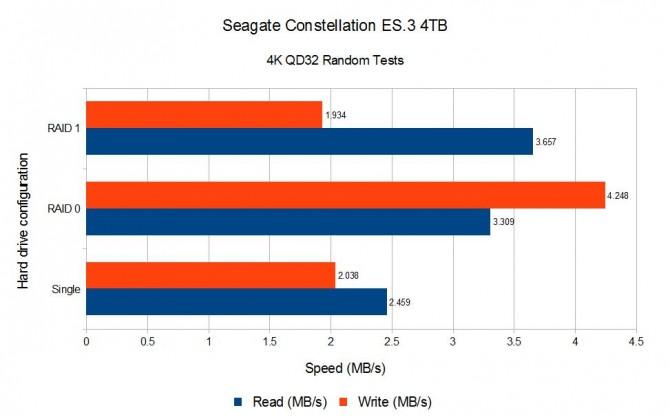 Seagate 4TB 4K QD32 Random