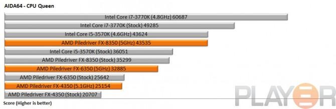 AMD Piledriver FX-4350, FX-6350 & FX-8350 Review | Play3r