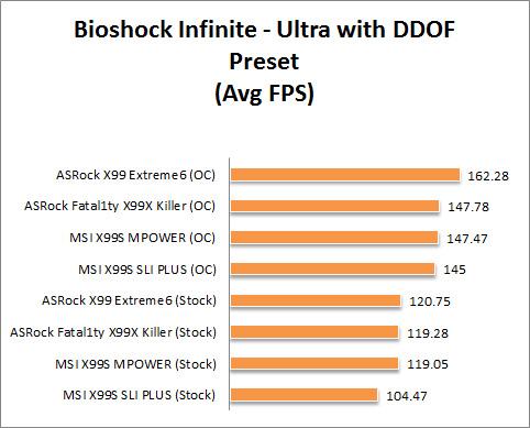 X99 Graph Bioshock Ultra