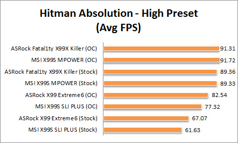 X99 Graph Hitman High