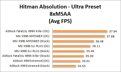 X99 Graph Hitman Ultra