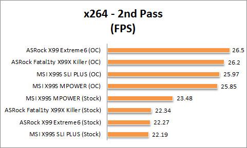 X99 Graph x264 2nd pass