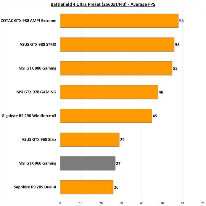 Battlefield 4 1440p benchmark