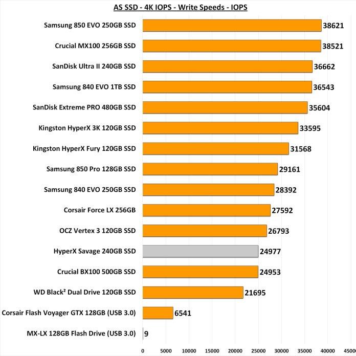 AS SSD 4k IOPS Write