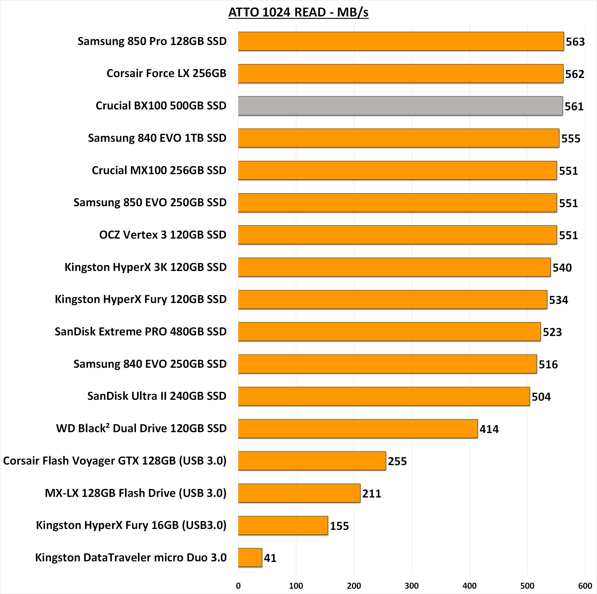 Crucial BX100 SSD Review   Page 5 of 8   Play3r