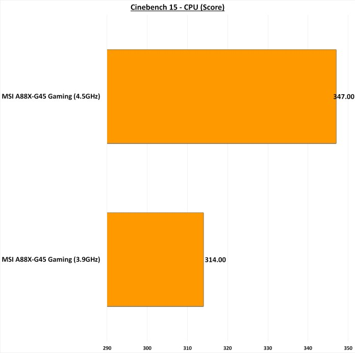 MSI A88X-G45 Gaming Cinebench 15 CPU Score