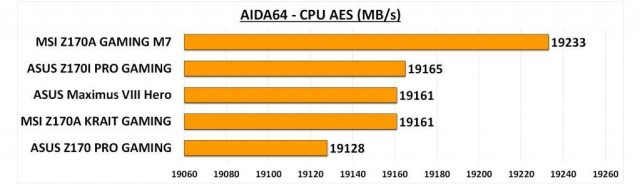 Maximus VIII Hero - AIDA CPU AES