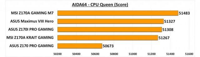 Maximus VIII Hero - AIDA CPU Queen