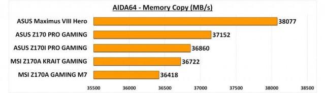 Maximus VIII Hero - AIDA Memory Copy