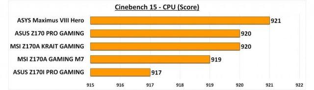 Maximus VIII Hero - Cine 15 CPU