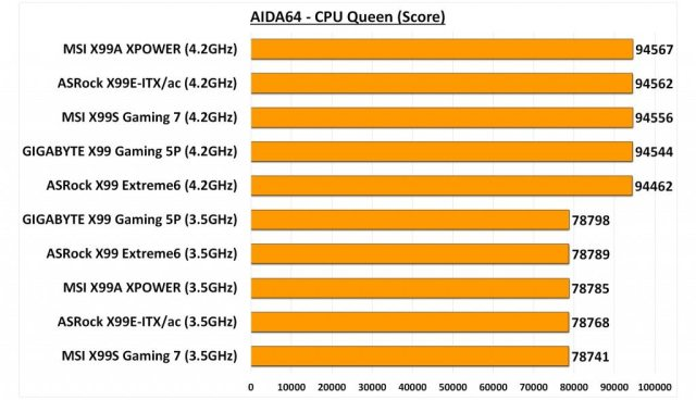 GIGABYTE X99 Gaming 5P - AIDA CPU Queen