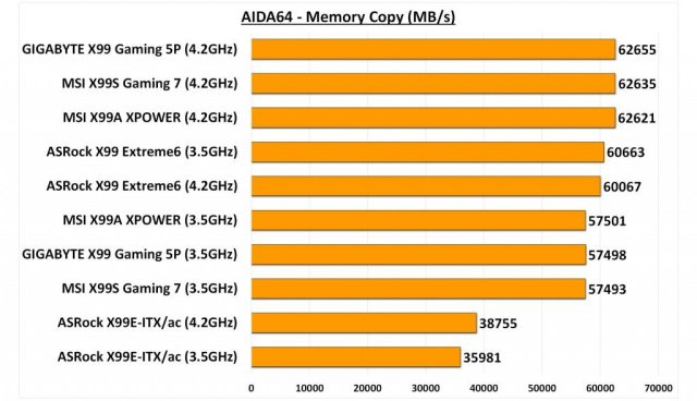 GIGABYTE X99 Gaming 5P - AIDA Memory Copy