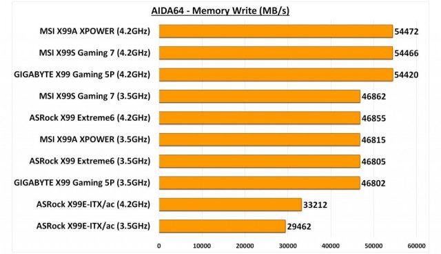 GIGABYTE X99 Gaming 5P - AIDA Memory Write