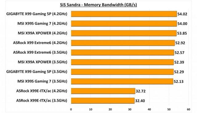 GIGABYTE X99 Gaming 5P - Sandra Memory Bandwidth