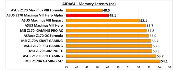 AIDA64 Memory Latency