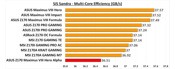 SiS Sandra Multi-Core Efficiency