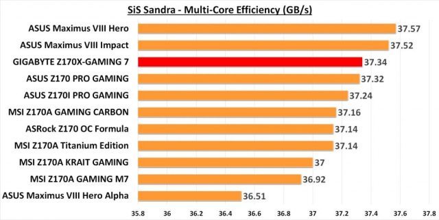 GIGABYTE Z170X-G7 SANDRA CPU Multi-core