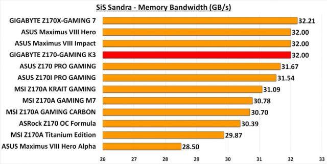 GIGA GAMING K3 - Sandra Mem Band