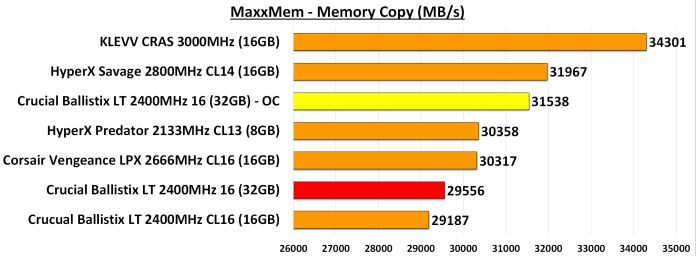 MaxxMem Memory Copy Overclocked