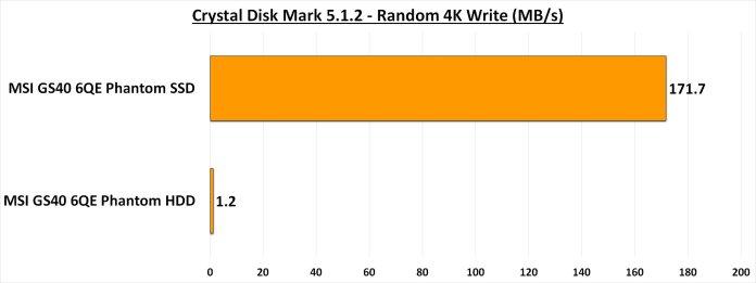 CDM 5.1.2 - Random 4K Write