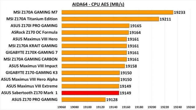 Sabertooth Z170 Mark 1 - AIDA CPU AES