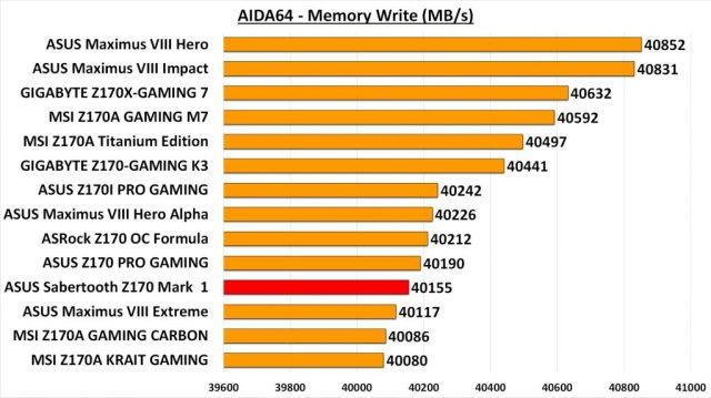 Sabertooth Z170 Mark 1 - AIDA Mem Write