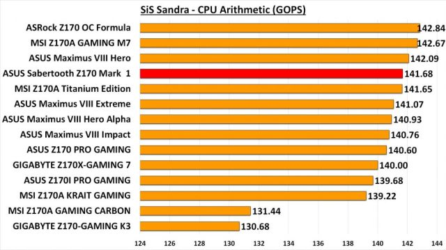 Sabertooth Z170 Mark 1 - Sandra CPU Arith
