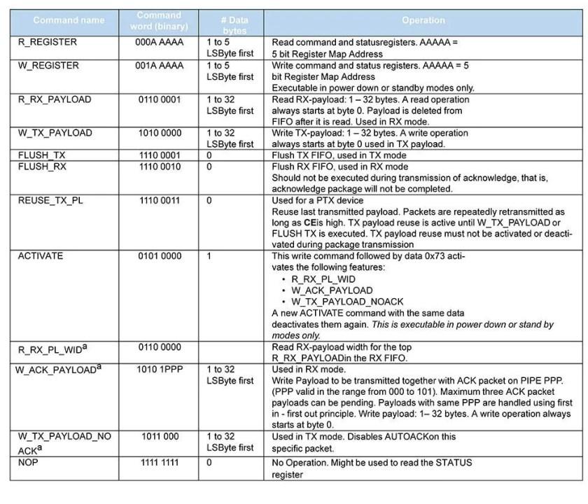 nRF24L01 SPI commands