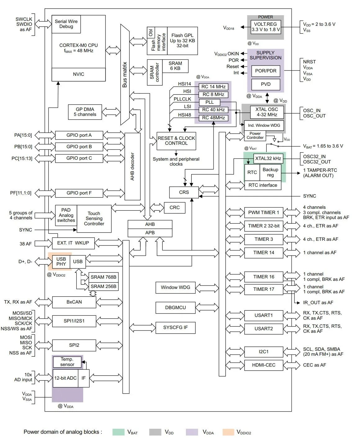 From 0 To Stm32 Play Embedded